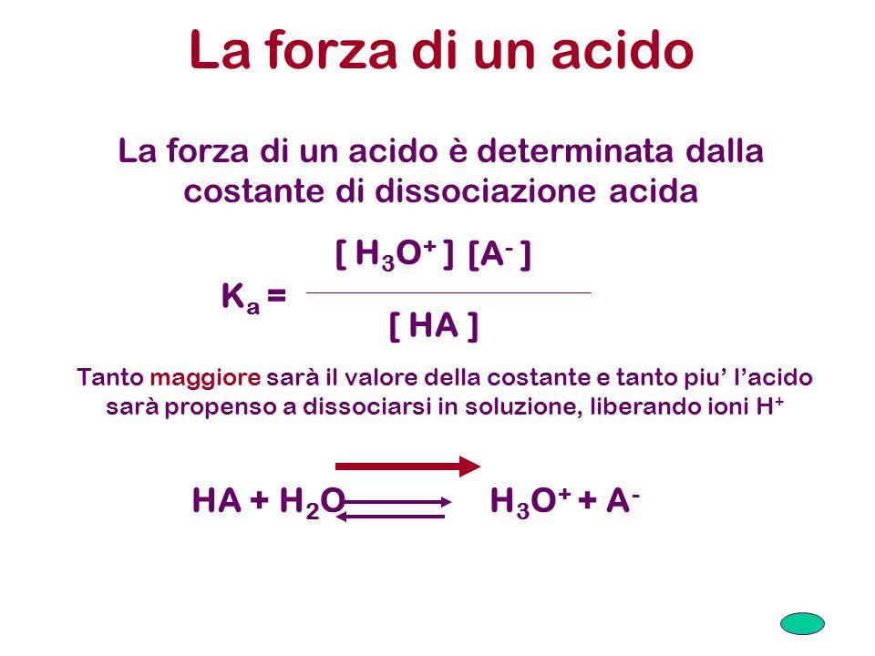 La forza di un acidoLa forza di un acido è determinata dalla costante di dissociazione acida. Ka = [ H3O+ ]